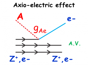 The axio-electric effect