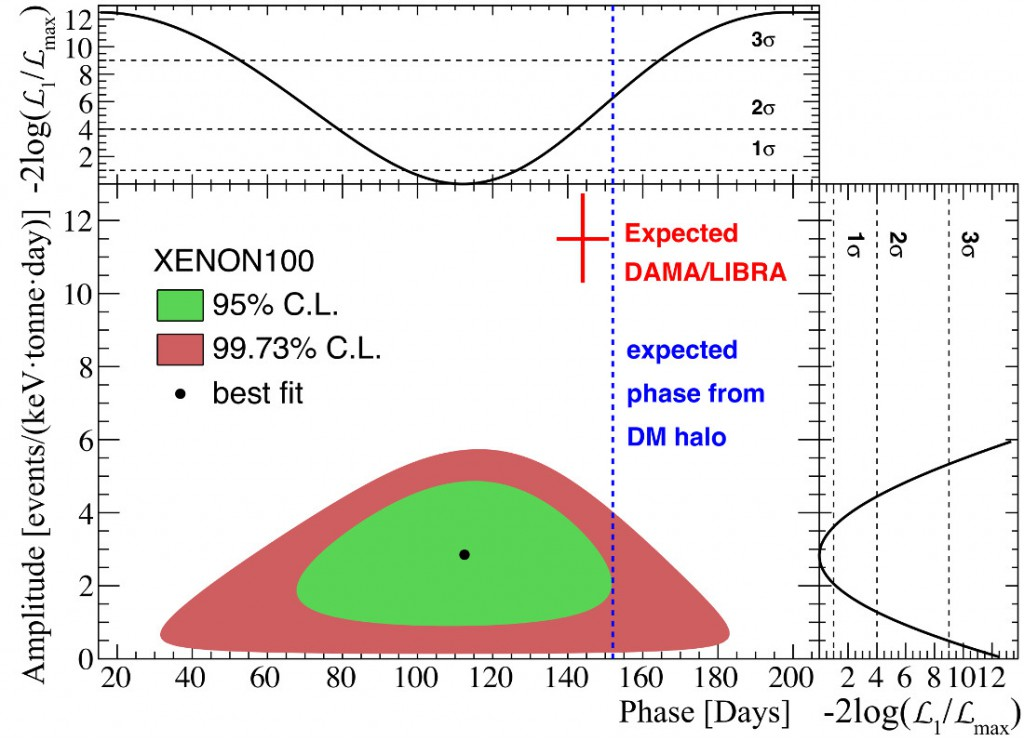 Best-fit amplitude and phase of annual modulation signal in XENON100 from a profile likelihood study. Expected signal from DAMA/LIBRA and expected phase from the standard Dark Matter halo overlaid for comparison.