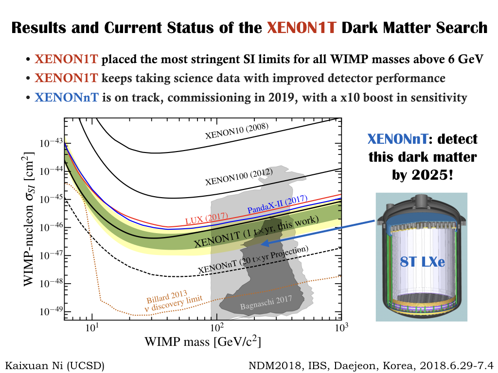 Homepage Of The Xenon1t Dark Matter Search Lessons Electric Circuits Volumeexperiments Chapter Wiring Circuit Talk Link Https Indicoibsrekr Event 212 Session 15 Contribution 17 Material Slides 0pdf
